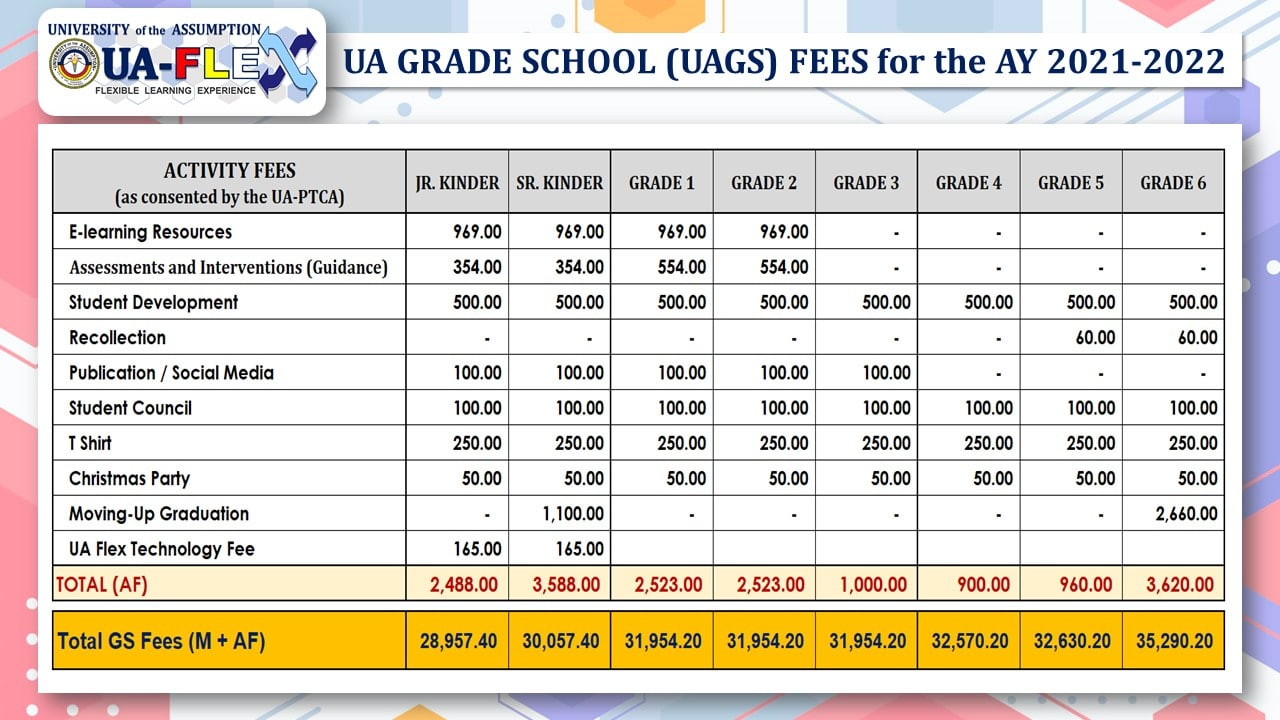 (2) UAGS Activity Fees & Total 2021-2022
